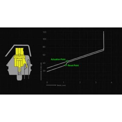 GreenTek Razer Yellow | BW Chroma V2