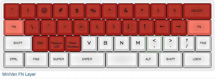 Where Did All My Keys Go? A Look Into the Function Layers of
