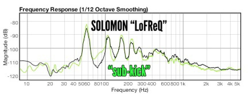 Solomon LoFreq Bass Drum Mics