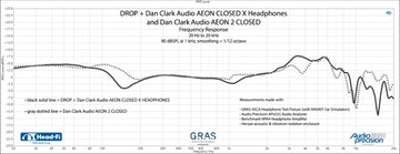 Drop + Dan Clark Audio Aeon Closed X Headphones
