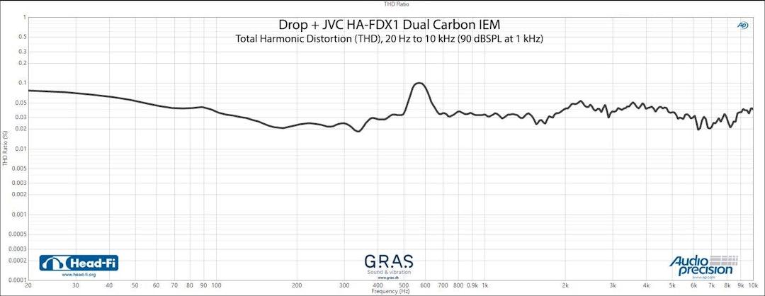 Drop + JVC HA-FDX1 DUAL CARBON IEM