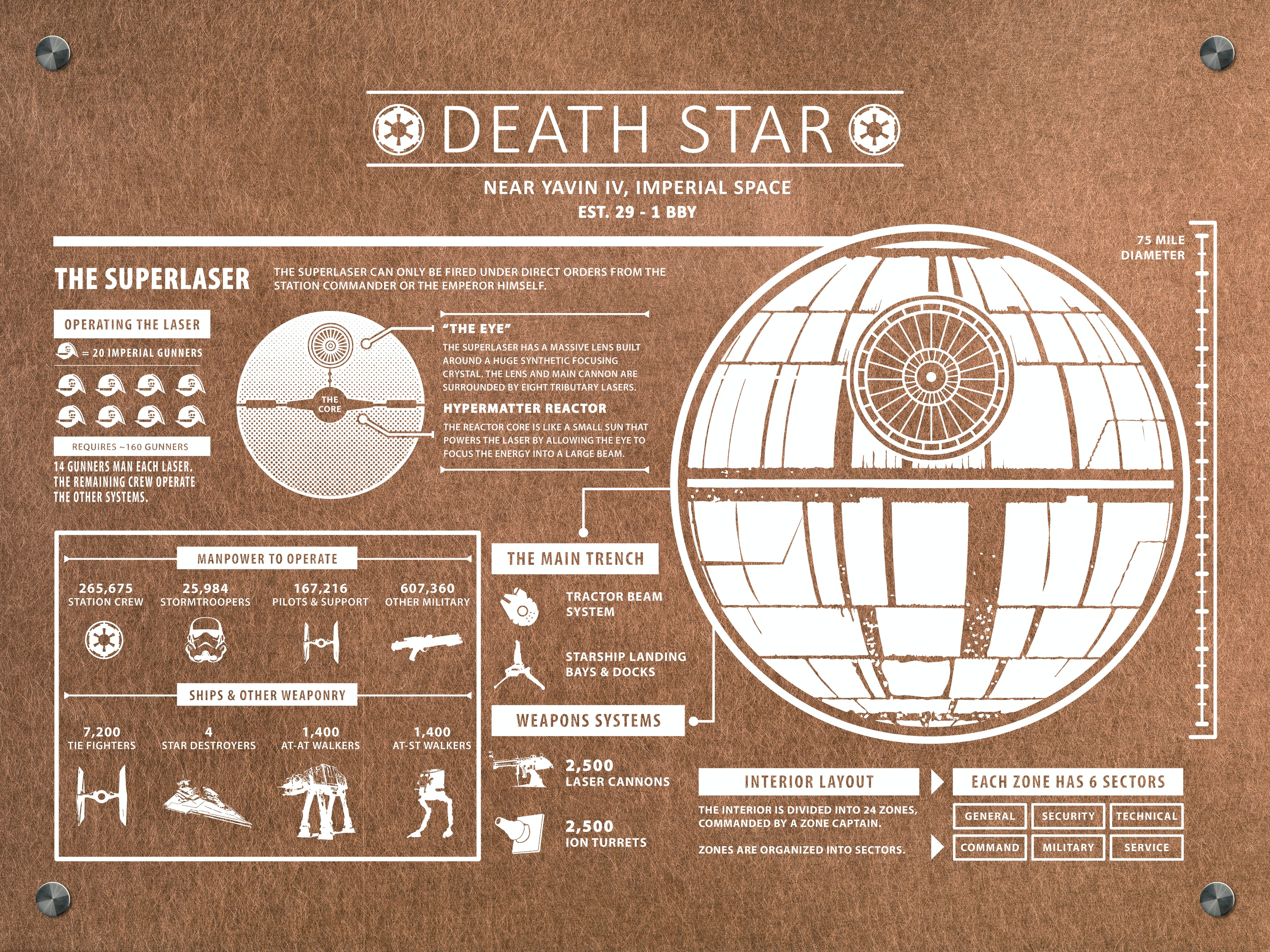Death Star Infograpic
