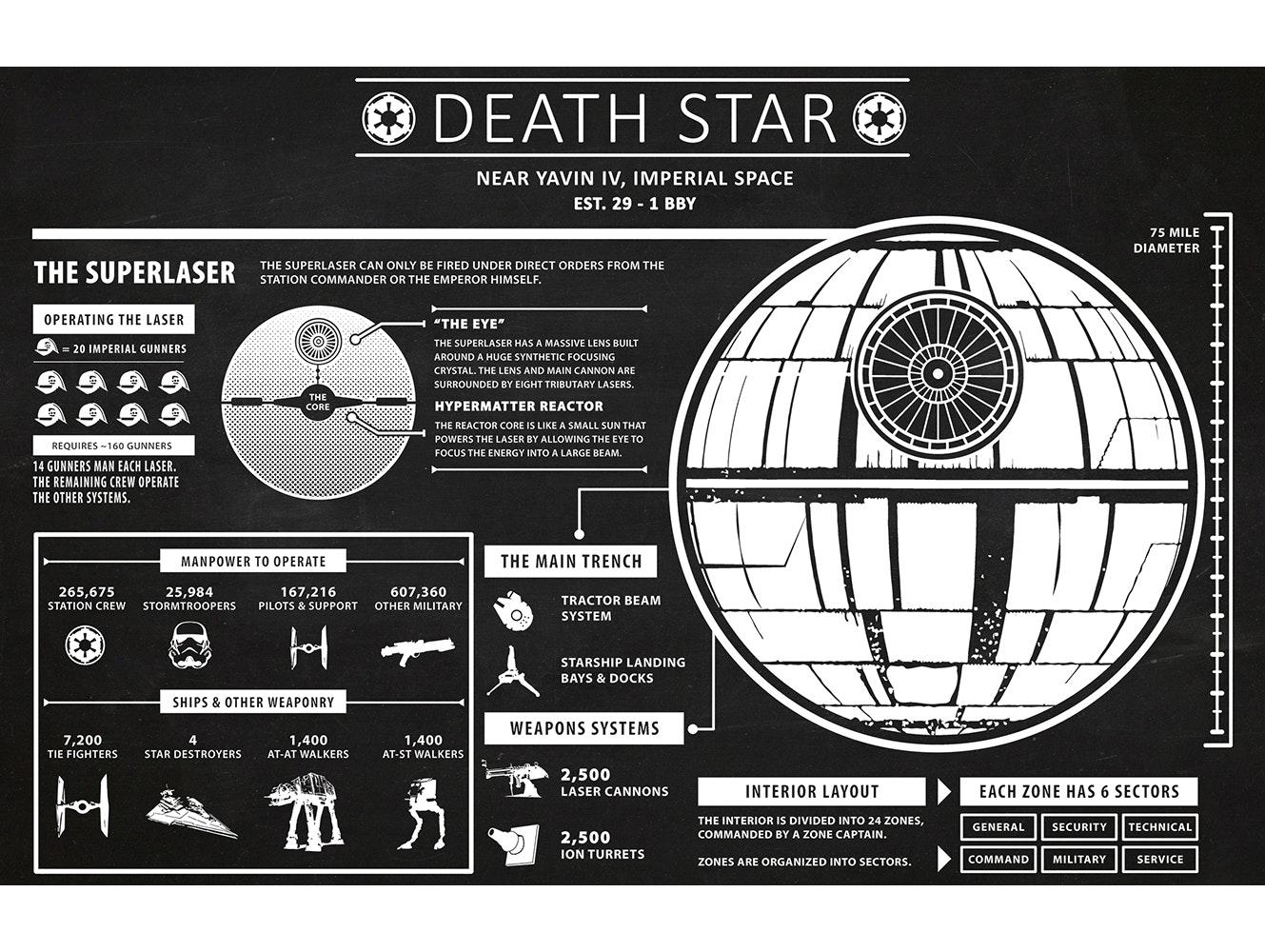 Star Wars - Death Star Infographic