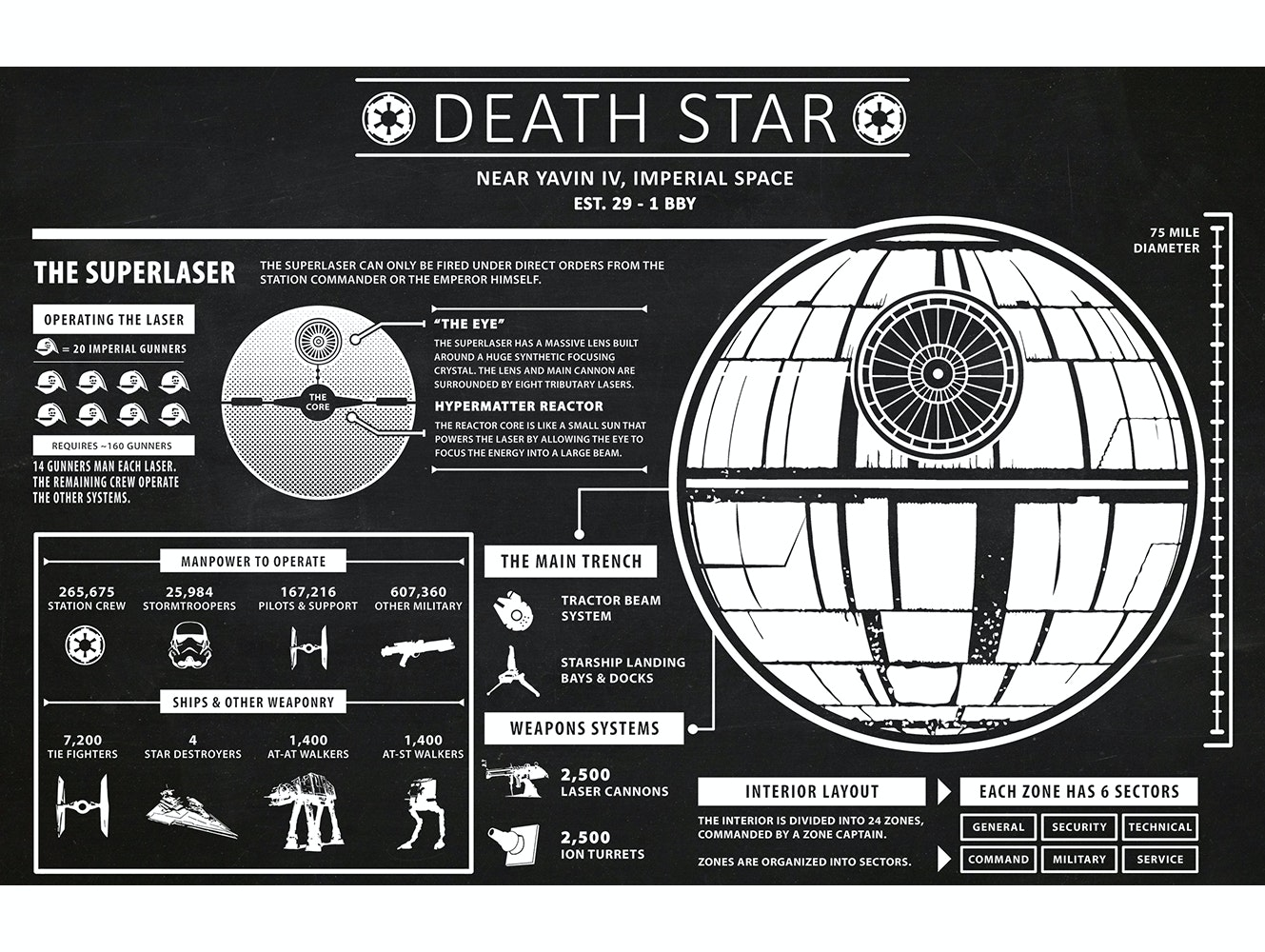 Star Wars - Death Star Infographic