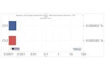 SDAC Only: IMD CCIF, -6.03 dBFS, 19/20kHz, 24/96k