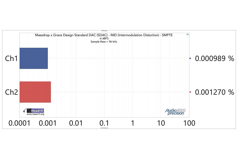 SDAC Only: IMD SMPTE -6 dBFS, 24/96k