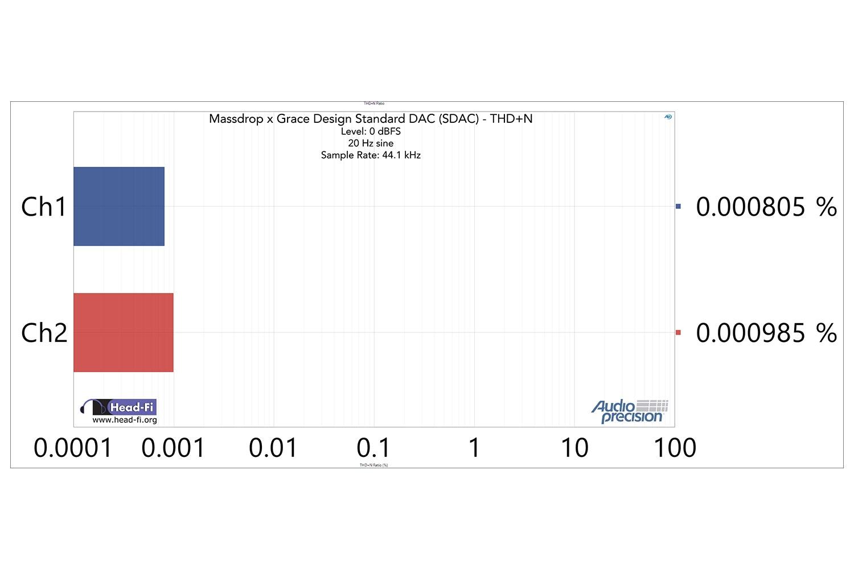 SDAC Only: THD+N at 20 Hz -0.15 dBFS