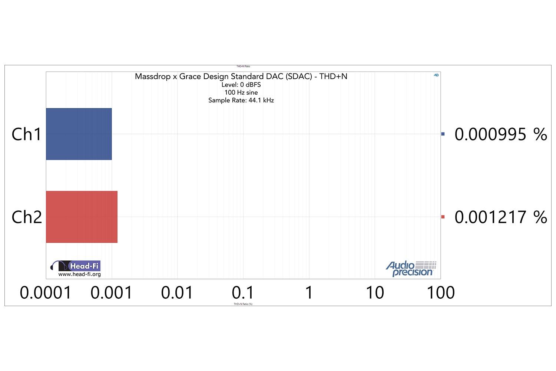 SDAC Only: THD+N at 100 Hz, -0.15 dBFS