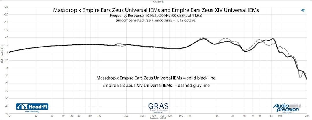 Massdrop x Empire Ears Zeus Universal IEMs