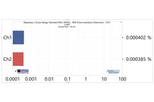 IMD CCIF, -6.03 dBFS, 19/20kHz, 24/96k