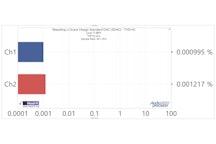 THD+N at 100 Hz, -0.15 dBFS