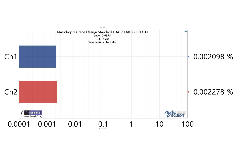 THD+N at 10 kHz, -0.15 dBFS