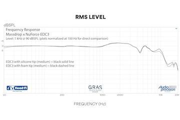 Massdrop x NuForce EDC3 In-Ear Monitors