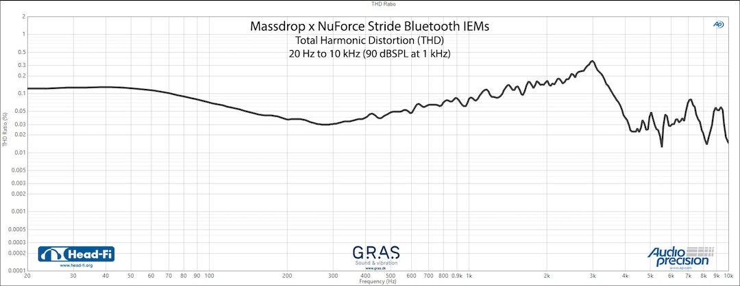Massdrop x NuForce Stride Bluetooth IEMs