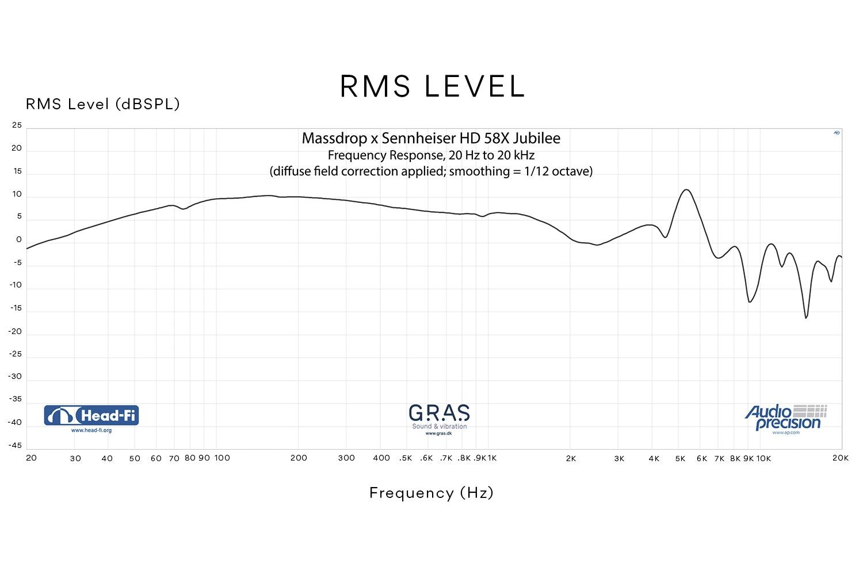 HD58X RMS DF level