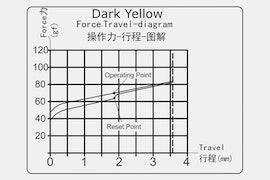 BOX Dark Yellow